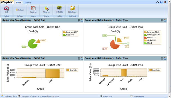 group_wise_sales_summary