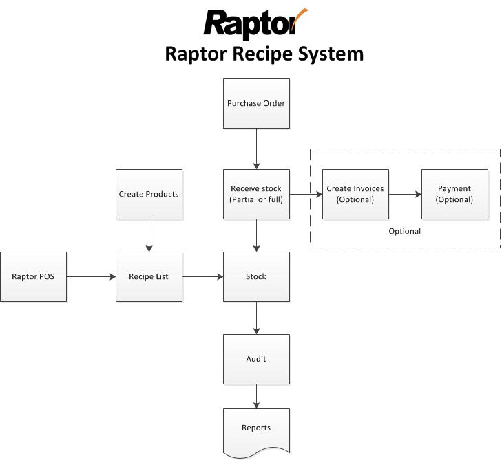 raptor recipe workflow