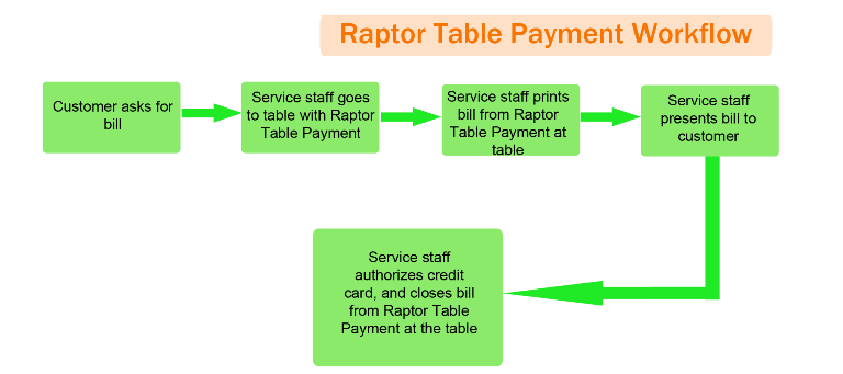 raptor_table_payment_workflow