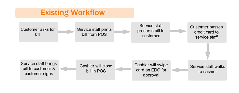 workflow_raptor_table_payment